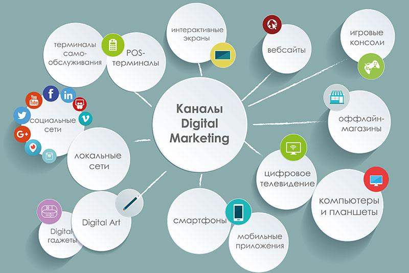 Digital-маркетинг - что это?